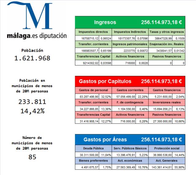 Presupuesto Málaga