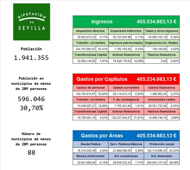 Presupuesto Sevilla