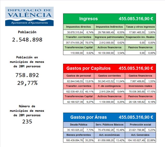 Presupuesto Valencia