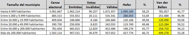 Resultados por tamaño de municipios