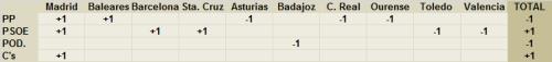 variaciones-resultados-2031