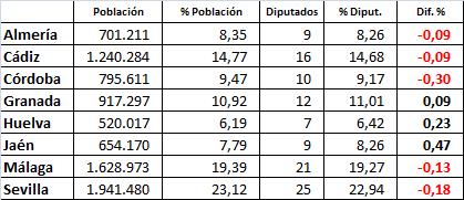 dif-poblacion-escanos-sin-7