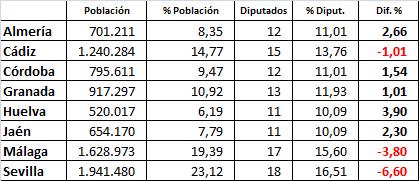 dif-poblacion-escanos