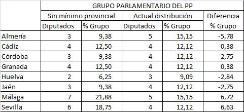 grupo-pp