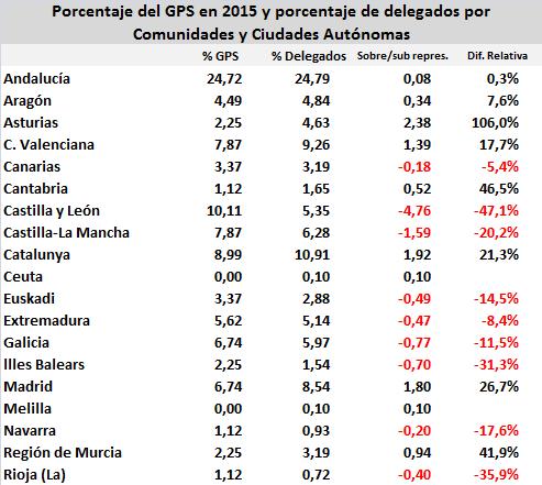 psoe-gps-delegados-2015