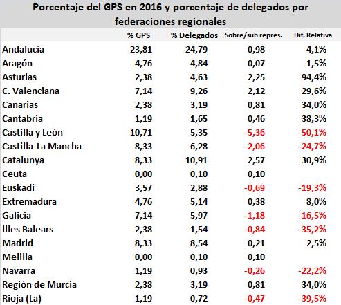 psoe-gps-delegados-2016