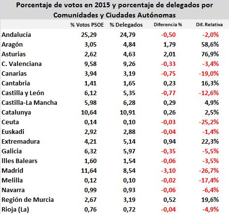 psoe-votos-delegados-2015