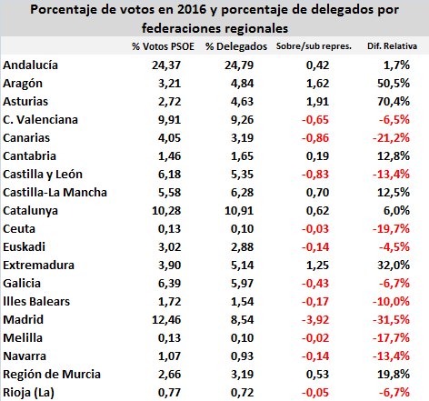 psoe-votos-delegados-2016